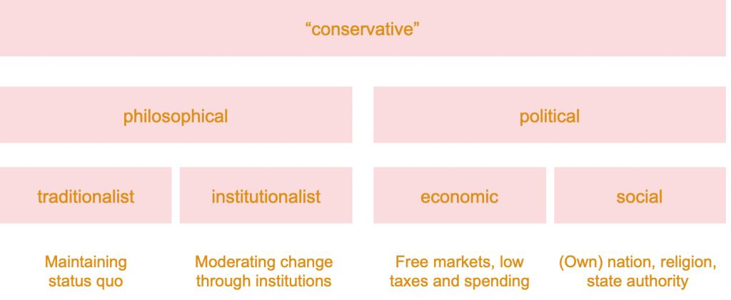 """conservative""  philosophical  political  traditionalist  Maintaining  status quo  institutionalist  Moderating change  through institutions  economic  Free markets, low  taxes and spending  social  (Own) nation, religion,  state authority"